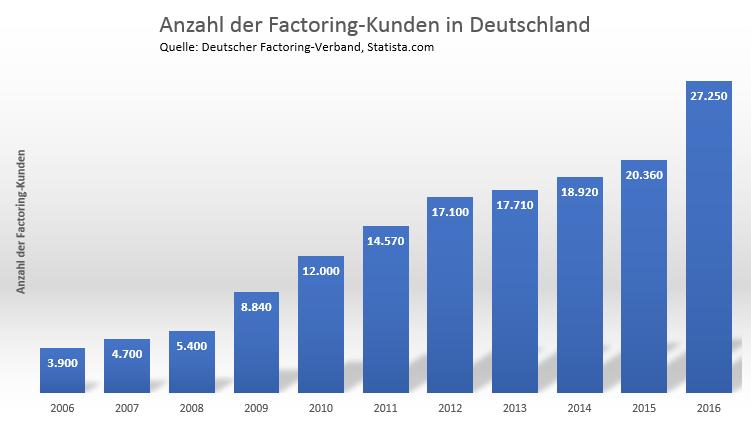 Statistik zur Anzahl der Factoring-Kunden in Deutschland