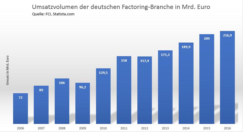 Statistik zum Umsatzvolumen der deutschen Factoring-Branche