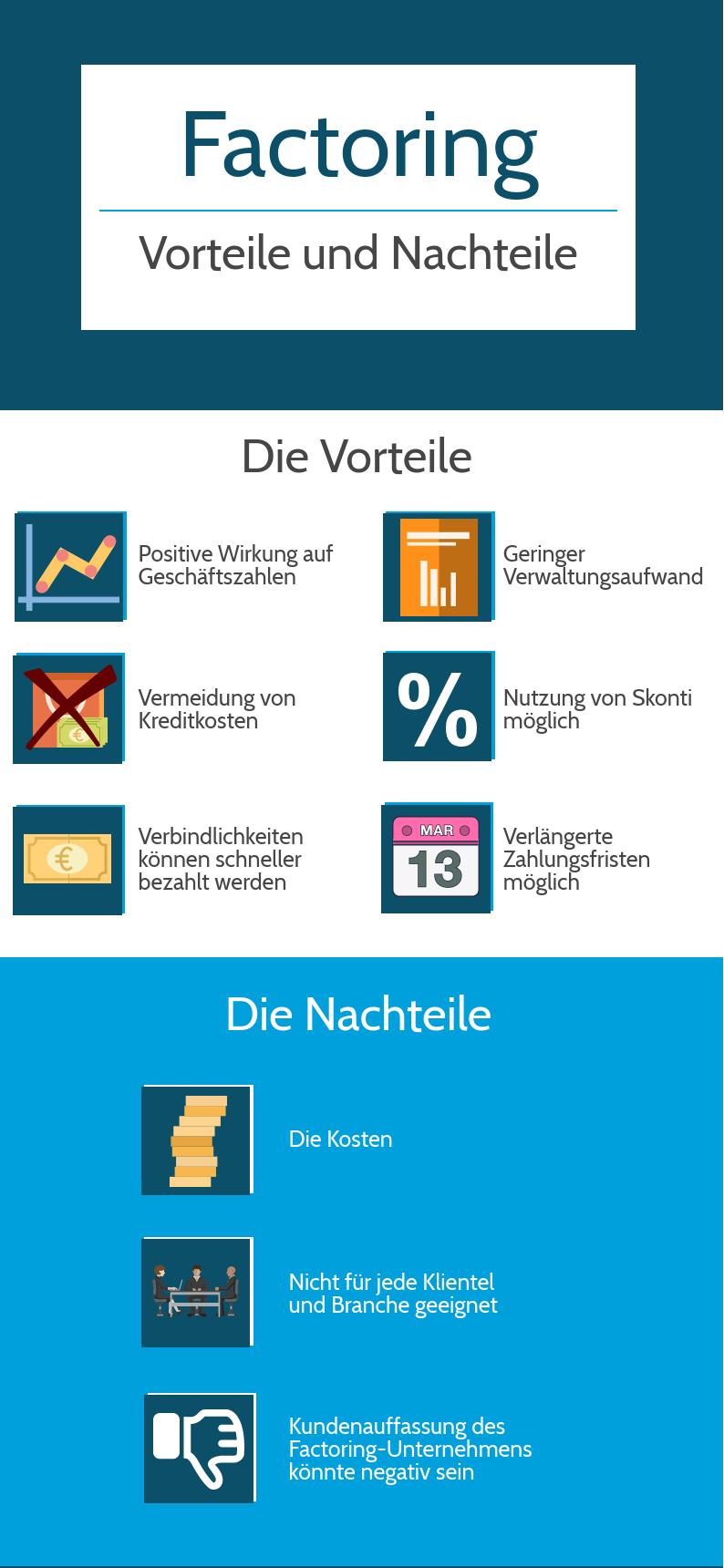 Factoring: Vor- und Nachteile. Bild: Factoring-Anbieter.de