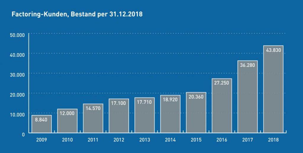 Die statistische Entwicklung des Kundenbestands im Factoring. Quelle: Deutscher Factoring Verband e.V.