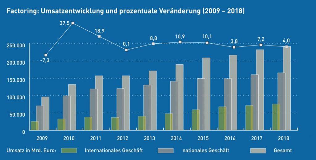 Die statistische Entwicklung des Factoring-Umsatzes in den Jahren 2009 bis 2018. Quelle: Deutscher Factoring Verband e.V.