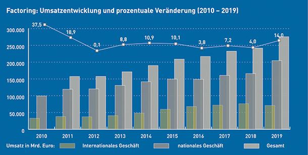 Die statistische Entwicklung des Factoring-Umsatzes in den Jahren 2010 bis 2019. Quelle: Deutscher Factoring Verband e.V.